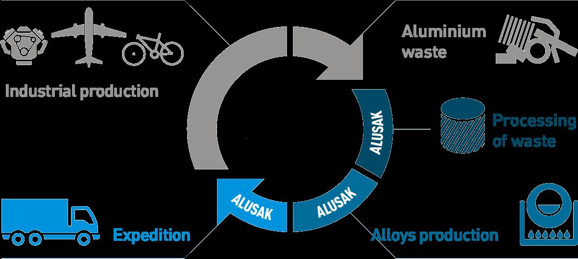 alusak-recyklace-schema-medium-EN
