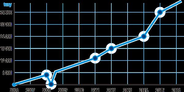 alusak-graf-produkce