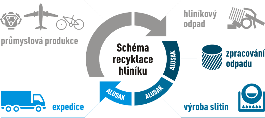 alusak-recyklace-schema